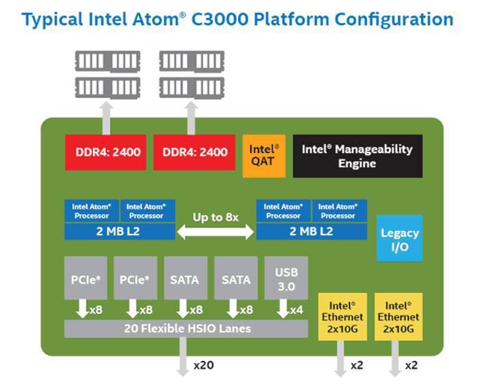 Sunuculara Intel Atom dokunuşu