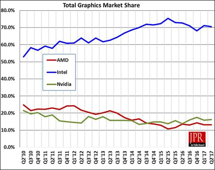 Ekran kartı satışlarında alışılmadık artış gerçekleşti