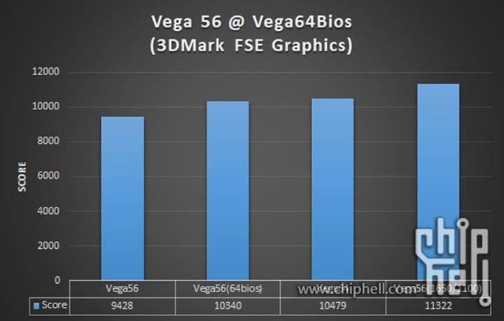 RX Vega 56'ya RX Vega 64 BIOS'u flashlandı: %20'ye varan performans artışı!