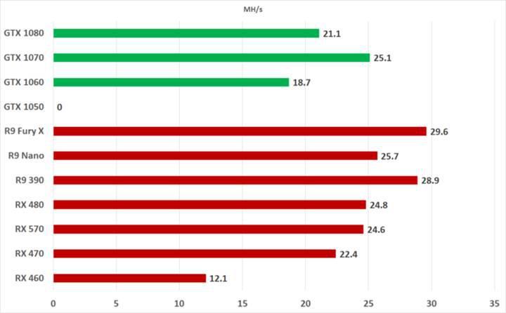 AMD Radeon RX Vega 64'den dikkat çekici Ethereum performansı