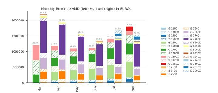 AMD işlemci satışları Almanya'da Intel'i geçti!