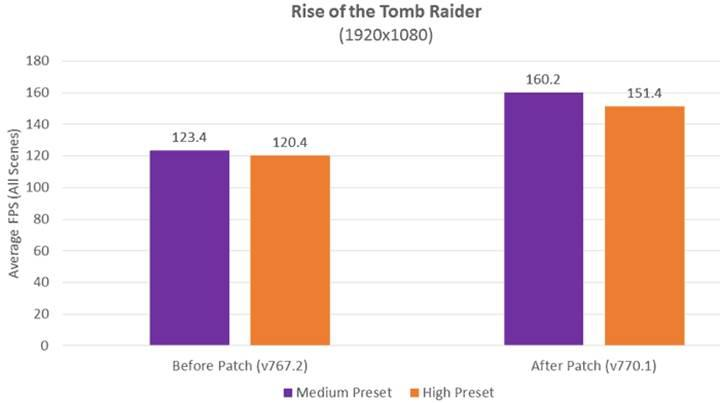 AMD yetkilisi Zen 2 hakkında konuştu: Ryzen olabilecek en kötü senaryoydu