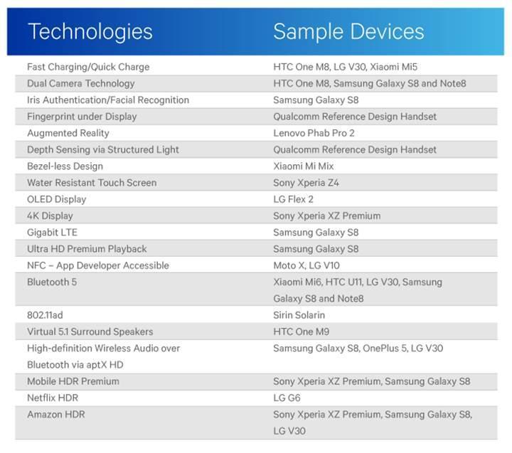 Qualcomm'dan Apple'a gönderme: Birçok ilk Android telefonlarla geldi