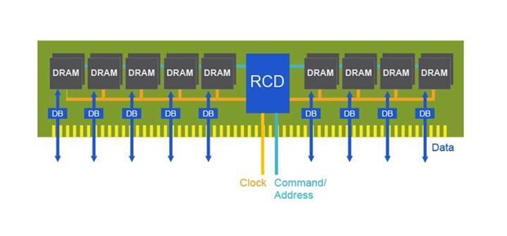 Rambus sektörün ilk çalışan DDR5 DIMM modülünü geliştirdi