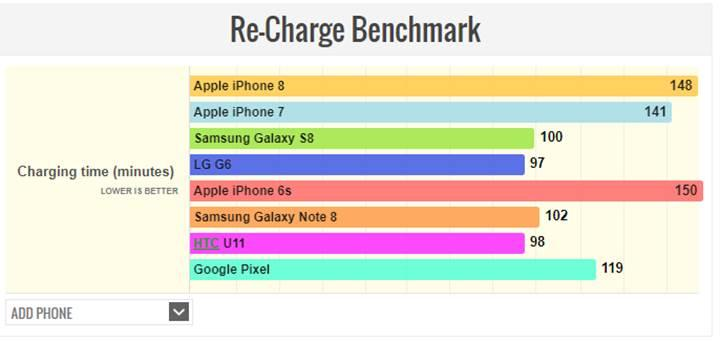 iPhone 8 batarya testi sonuçları