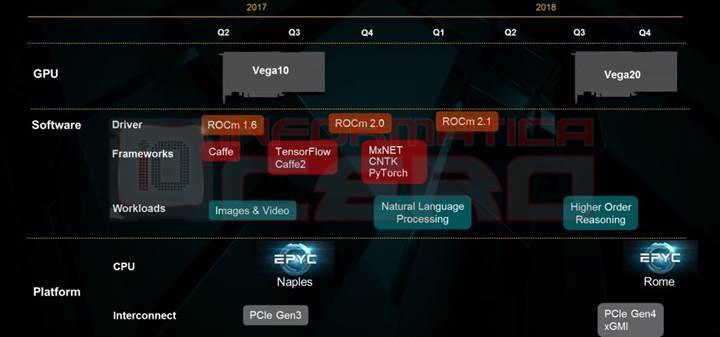 Ryzen 5 PRO APU'su mobil Core i5 işlemcisinin önünde, Vega 20 2018'in 3. çeyreğinde bizlerle