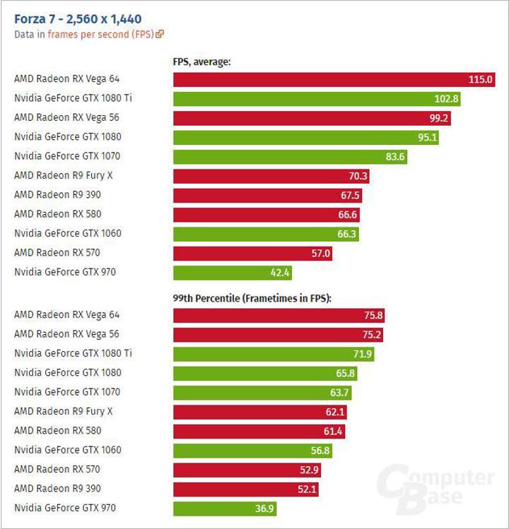 Forza Motorsport 7 testi: RX Vega 64 %23 farkla GTX 1080 Tİ'ın önünde!