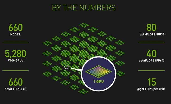Nvidia SaturnV süper bilgisayarı Volta mimarisine terfi etti