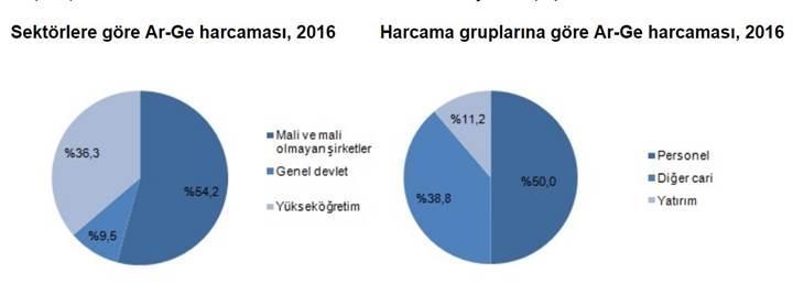 Ar-Ge harcamaları bir önceki yıla göre yüzde 20 arttı