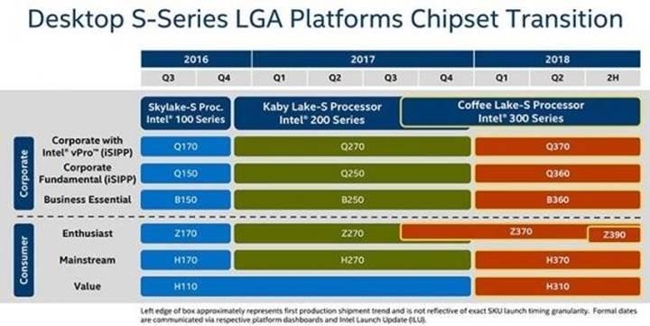 Intel Z390 çipseti yaz aylarında geliyor
