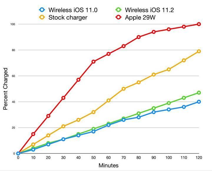 Yeni iPhone'ların kablosuz şarj özelliği halen çok yavaş