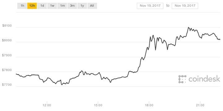 Bitcoin'den yeni rekor: 8000$'ı da geride bıraktı