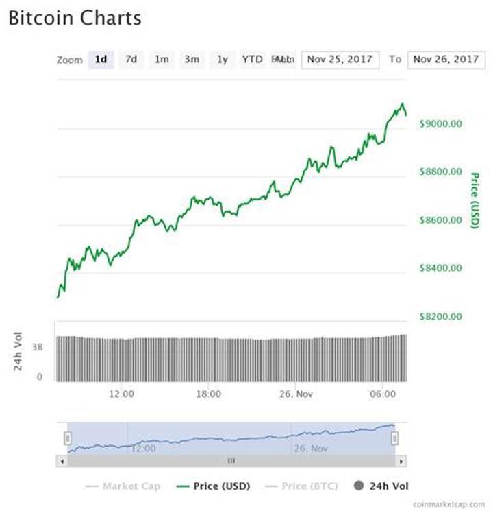 Bitcoin'in değeri 9000$'ı aştı
