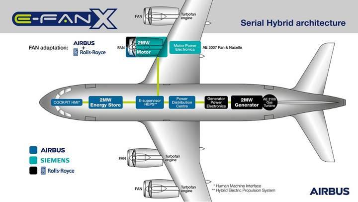 Airbus, Rolls-Royce ve Siemens hibrit uçak üretecek