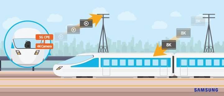 100km/s hızla giden trende 5G ile 1.7Gbps indirme hızları