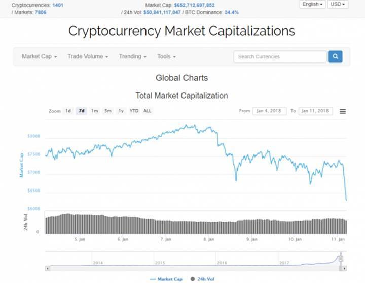 Bir haftada kripto paraların değeri 200 milyar dolar azaldı