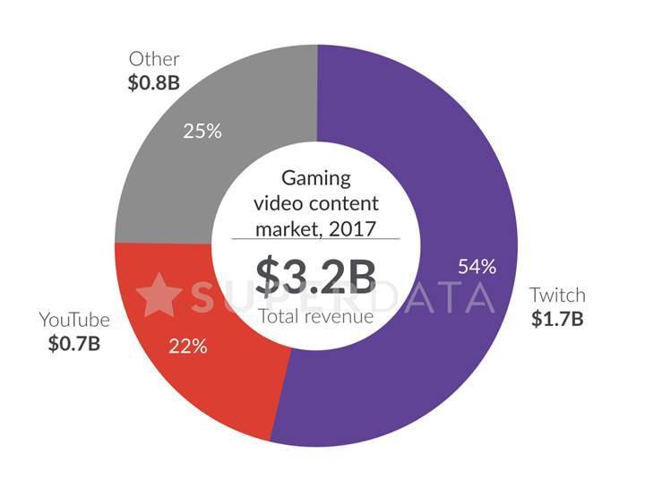 YouTube oyun videoları gelirleri yüzde 50 azaldı