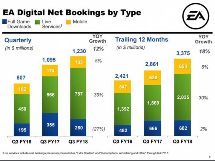 EA mali tabloları dijital hizmet satışlarının önemini gösteriyor