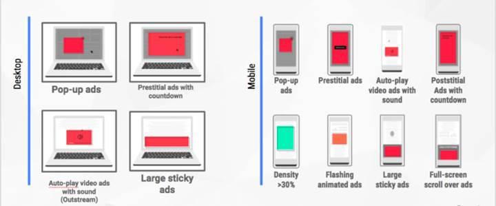 Google Chrome'da reklam engelleme özelliği aktif duruma geçti