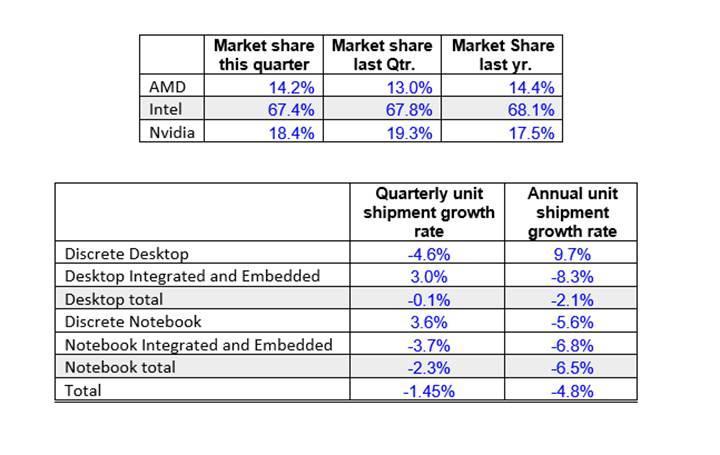 Geçen yıl grafik pazarında AMD ve madenciler kazandı