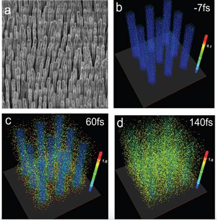 Nano-tellerle mikro ölçekte rekor verimliliğe sahip nükleer füzyon oluşturuldu