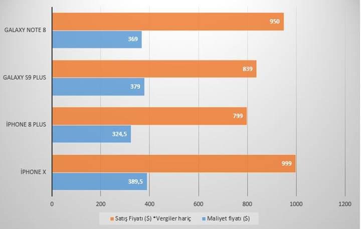 Akıllı telefonların üreticisine maliyeti ne kadar ?