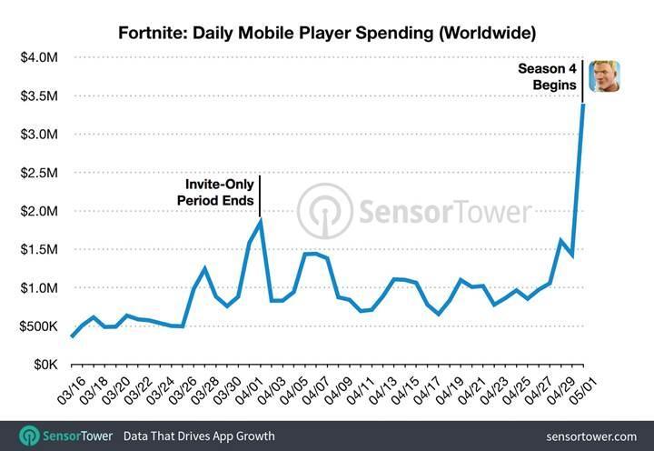 Fortnite'ın iki aylık gelirinin 50 milyon dolar olduğu açıklandı