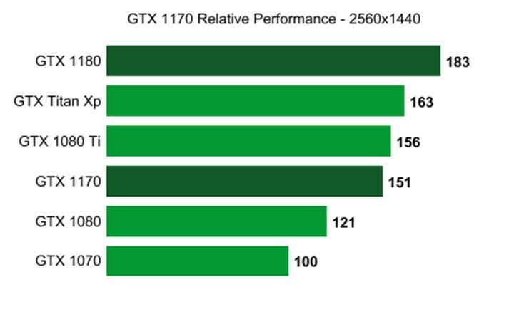 Nvidia GTX 1170'in özellikleri sızdı: GTX 1080 Ti'ı yakalayabilir