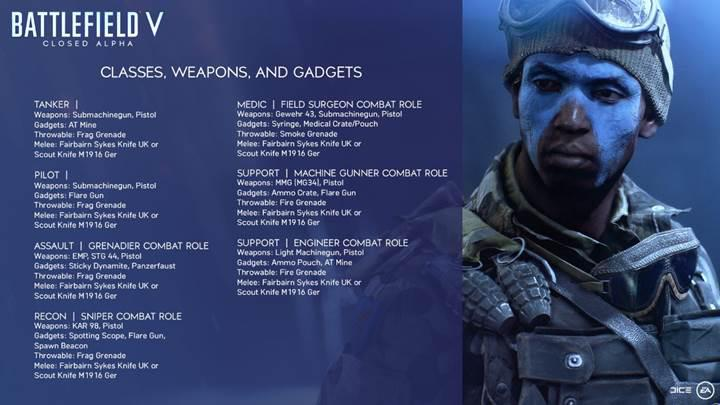 Battlefield 5'in 'kapalı alfa' süreci bugün başlıyor