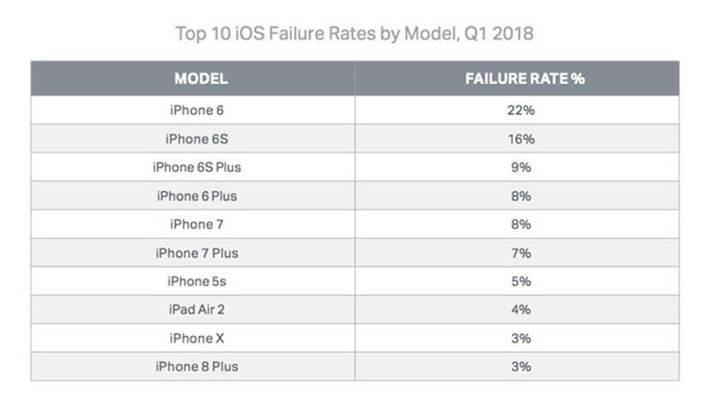 En çok arıza yapan iPhone modelleri açıklandı