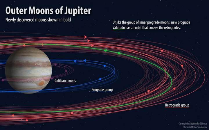 Jüpiter'in 12 yeni uydusu keşfedildi: Birisi çok
