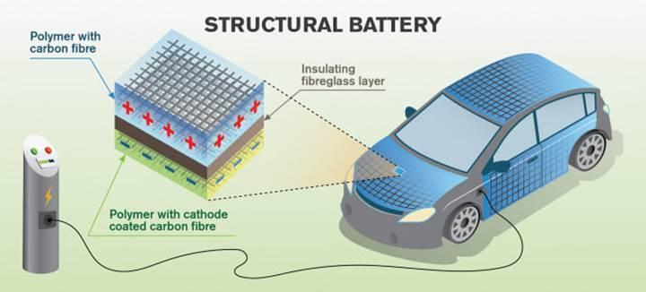 Otomobillerin gövdesi, batarya olarak kullanılabilir