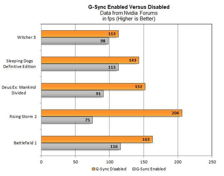 G-Sync ve SLI aynı anda çalışınca performansı düşürüyor