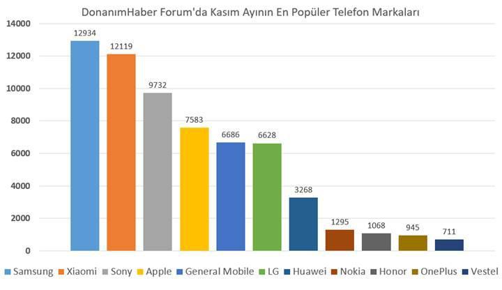 DonanımHaber Forum'da Kasım ayının en popüler telefon modelleri ve markaları