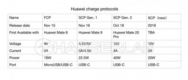 Huawei orta sınıf telefonlar için yeni bir hızlı şarj protokolü üzerinde çalışıyor