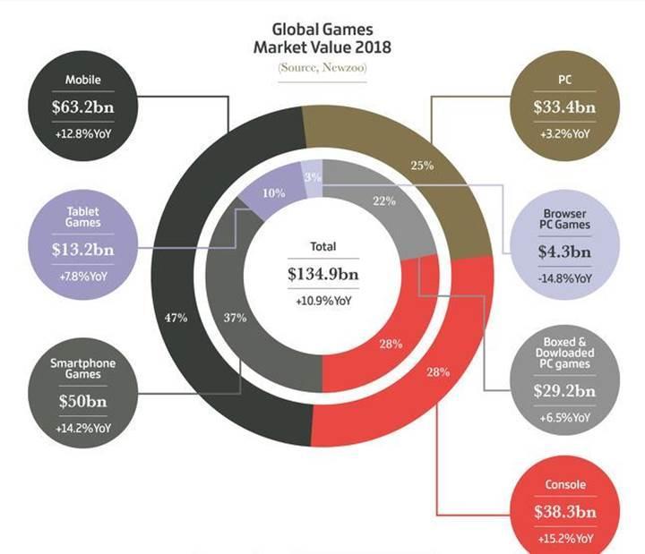 Oyun sektörü 2018'de rekor kırdı: Tam 135 milyar dolarlık gelir