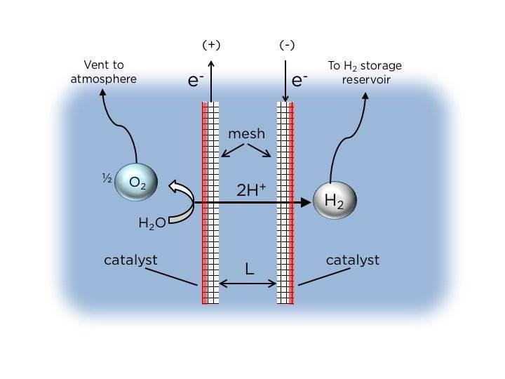 Akciğerden esinlenerek geliştirilen zar, hidrojen üretiminde verimi arttırdı