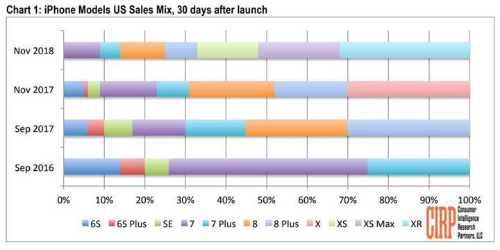 Android telefondan iPhone XR'a geçiş yapan kullanıcı sayısı yüksek