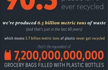 son 60 yılda üretilen plastiğin %90.5'lik bölümüne hiç geri dönüşüm uygulanmadı.<br/><br/>Söz konusu 60 yılda, 6,3 milyar ton plastik atık ürettik.<br/><br/>Bu da demek oluyor ki bu miktarın 5,7 milyar tonluk bölümü geri dönüşüm işlemine tabi tutulmadı.<br/><br/>5.7 milyar ton plastik yaklaşık 7,200,000,000,000 (7,2 trilyon) adet, içi plastik şişe dolu market poşeti demek.<br/><br/>Eğer bu miktarı geri dönüştürebilseydik, dünyadaki her insana bir ömür yetecek miktarda (3,623 adet) gömlek verebilirdik.