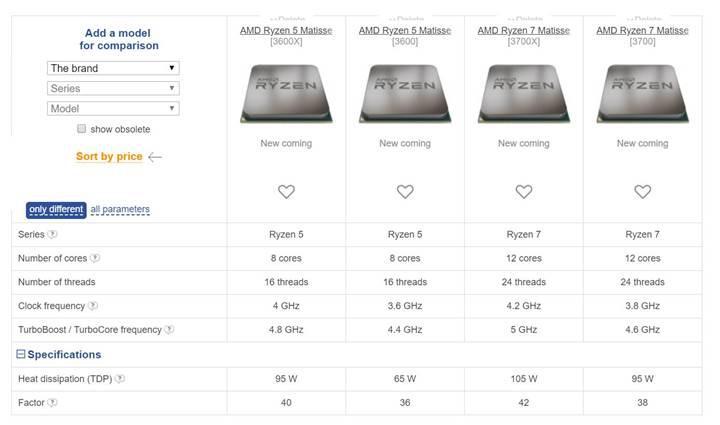 AMD Ryzen 3000 serisi listelenmeye başladı