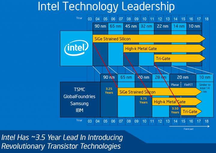 Nvidia CEO'su: Moore Kanunu'nda yolun sonuna geldik