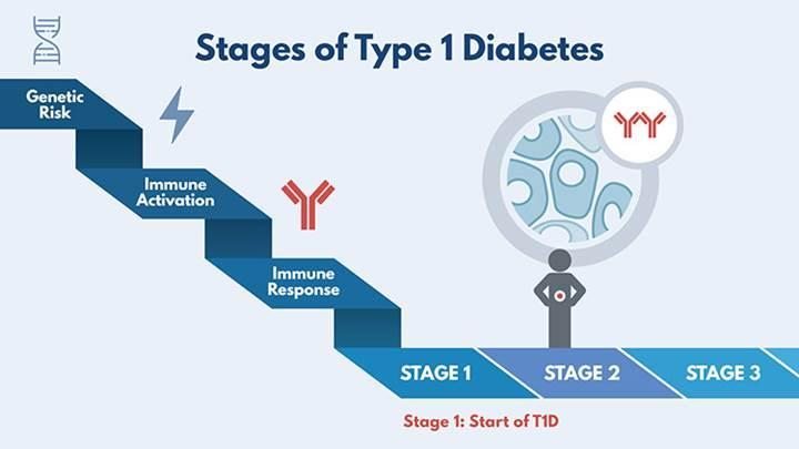Tip 1 diyabet yeni kök hücre buluşu ile tarih olabilir