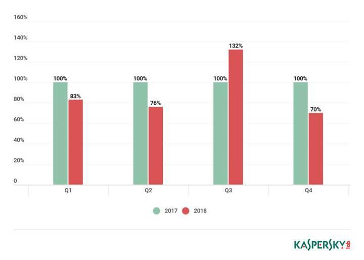 DDoS saldırıları geçen yıla oranla azaldı