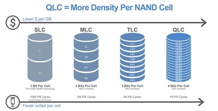 8 hücreli NAND bellekler geliyor