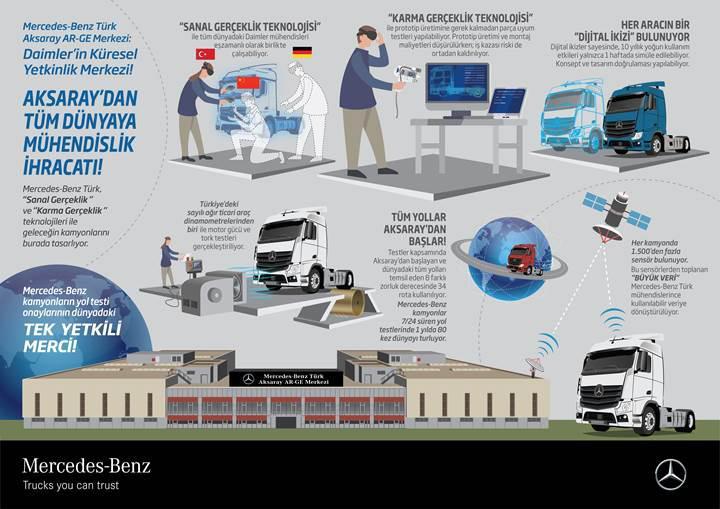 Mercedes-Benz Türk Kamyon Fabrikası'ndaki Ar-Ge çalışmalarını inceledik