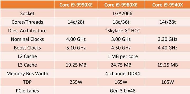 Intel Core i9-9990XE işlemcisi açık arttırma ile satılıyor