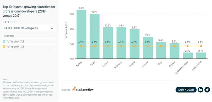 Türkiye, yazılım geliştirici sayısında Avrupa'da en hızlı artış gösteren ülke
