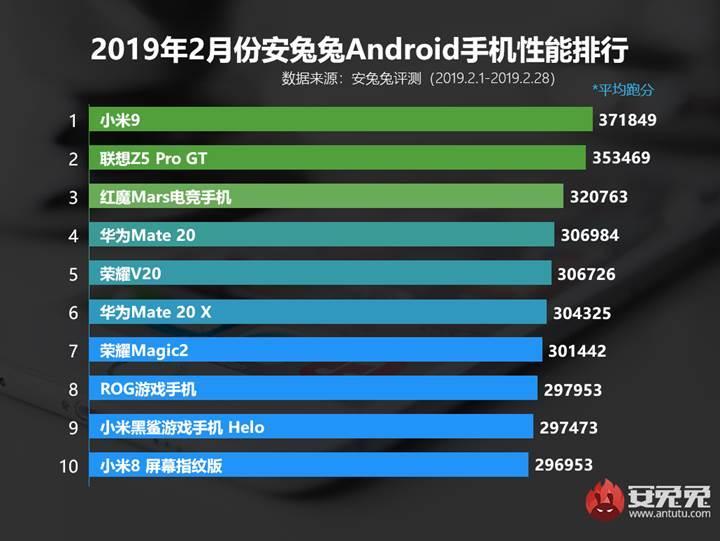 AnTuTu, Şubat ayının en performanslı Android telefonlarını açıkladı, yeni lider Mi 9