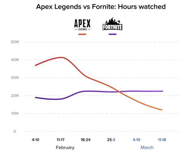 Apex Legends oyununa ilgi azalıyor