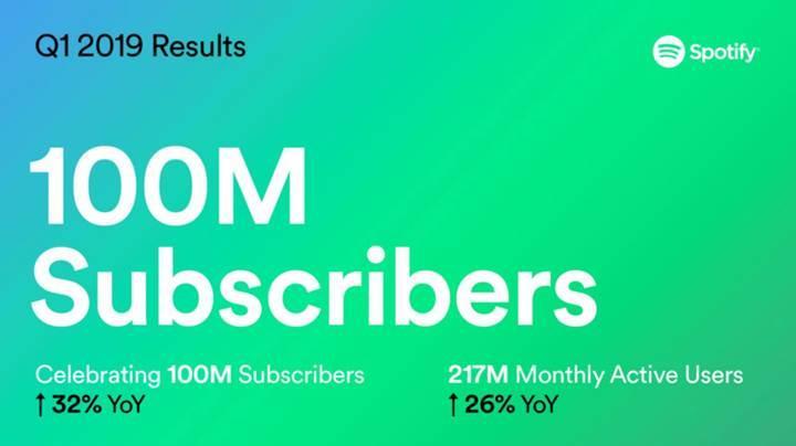 Spotify 100 milyon ücretli aboneye ulaştı